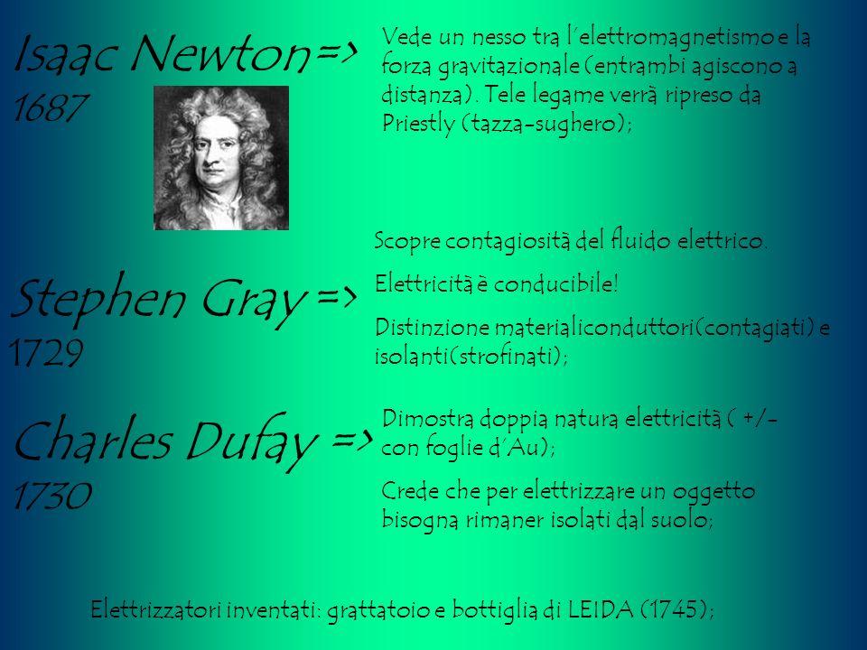 Elettrizzatori inventati: grattatoio e bottiglia di LEIDA (1745);