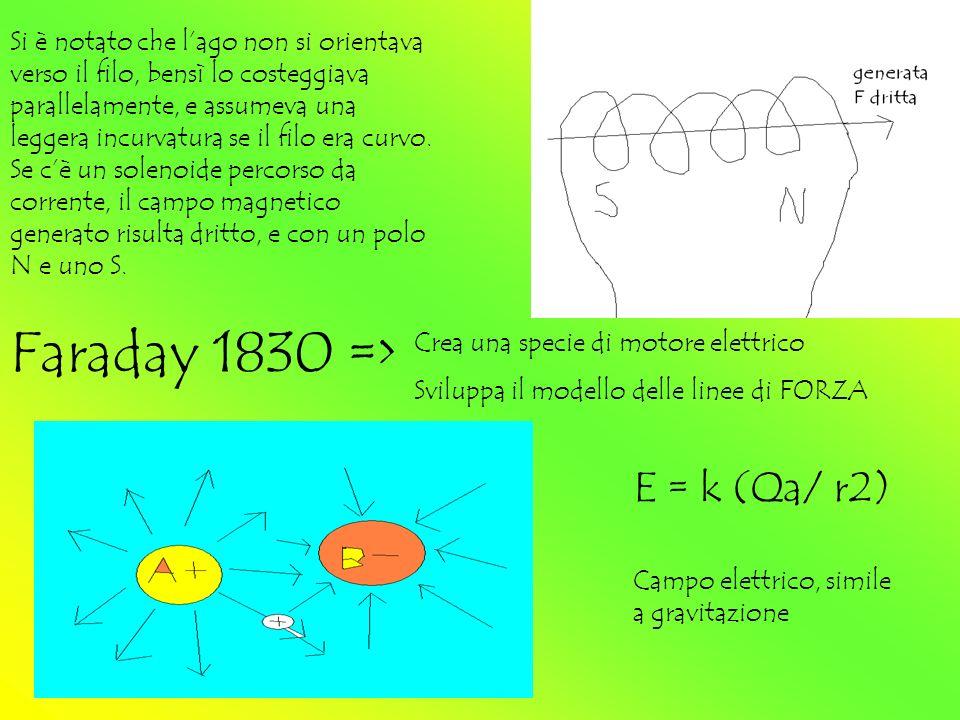 Faraday 1830 => E = k (Qa/ r2)