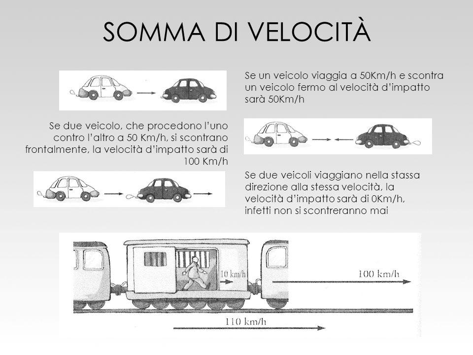 SOMMA DI VELOCITÀ Se un veicolo viaggia a 50Km/h e scontra un veicolo fermo al velocità d'impatto sarà 50Km/h.