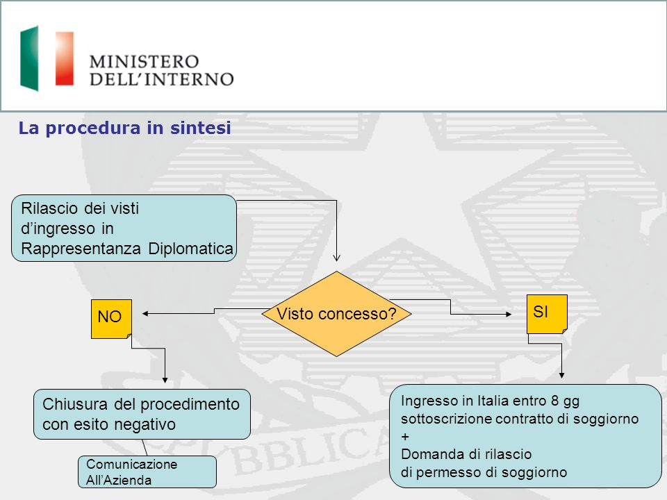 La procedura in sintesi