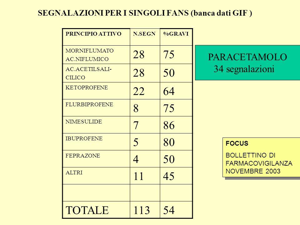 SEGNALAZIONI PER I SINGOLI FANS (banca dati GIF )