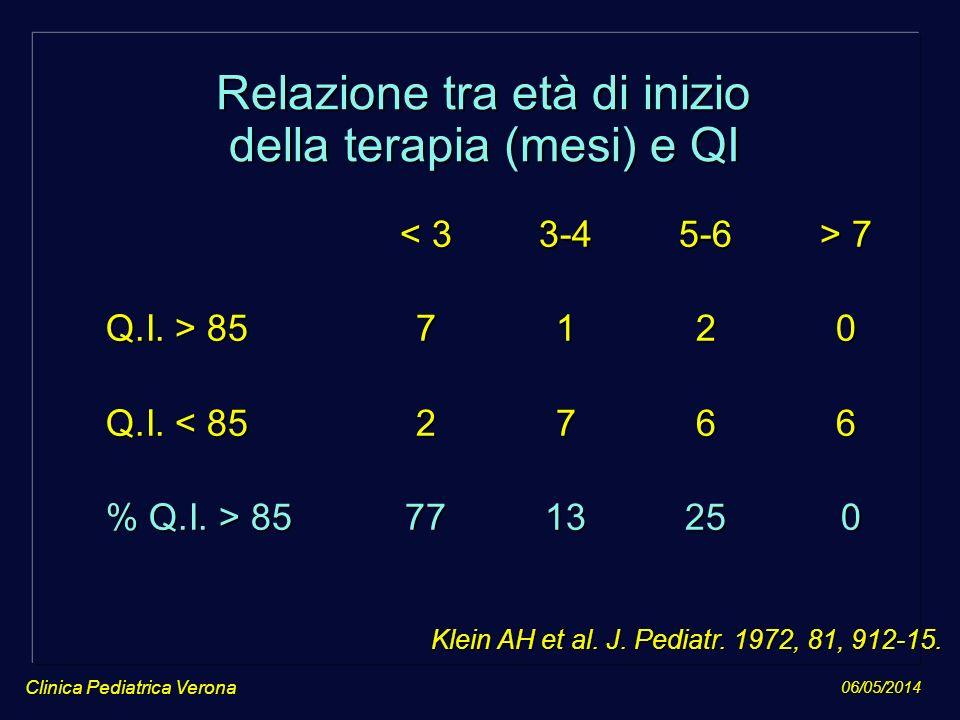 Relazione tra età di inizio della terapia (mesi) e QI