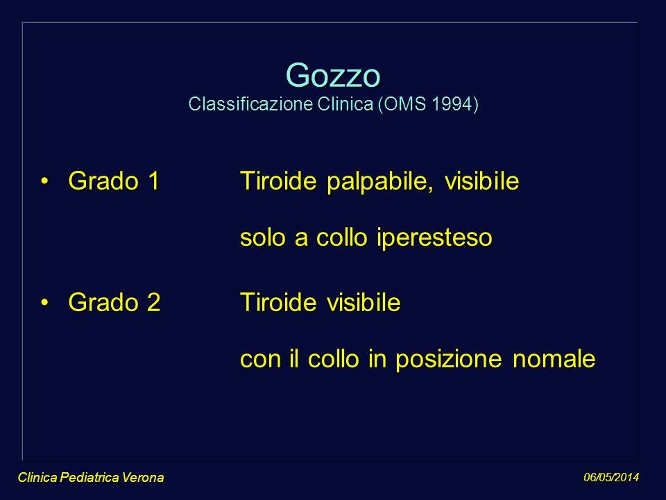 Gozzo Classificazione Clinica (OMS 1994)