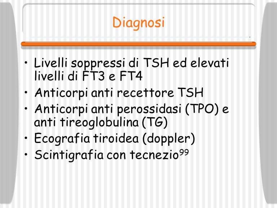 Diagnosi Livelli soppressi di TSH ed elevati livelli di FT3 e FT4