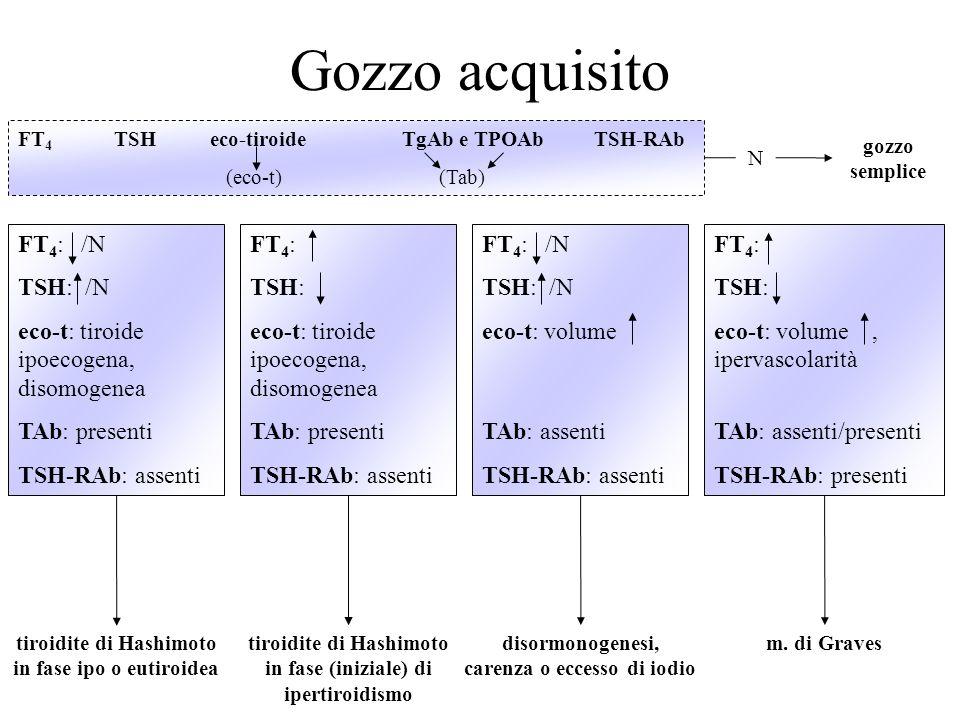 Gozzo acquisito FT4: /N TSH: /N eco-t: tiroide ipoecogena, disomogenea