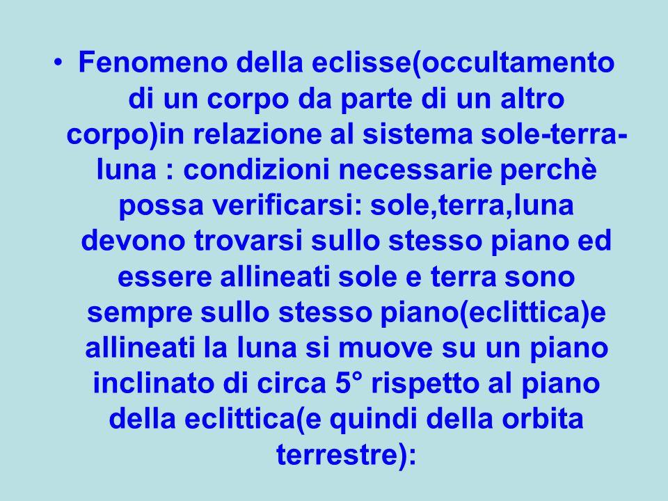 Fenomeno della eclisse(occultamento di un corpo da parte di un altro corpo)in relazione al sistema sole-terra-luna : condizioni necessarie perchè possa verificarsi: sole,terra,luna devono trovarsi sullo stesso piano ed essere allineati sole e terra sono sempre sullo stesso piano(eclittica)e allineati la luna si muove su un piano inclinato di circa 5° rispetto al piano della eclittica(e quindi della orbita terrestre):