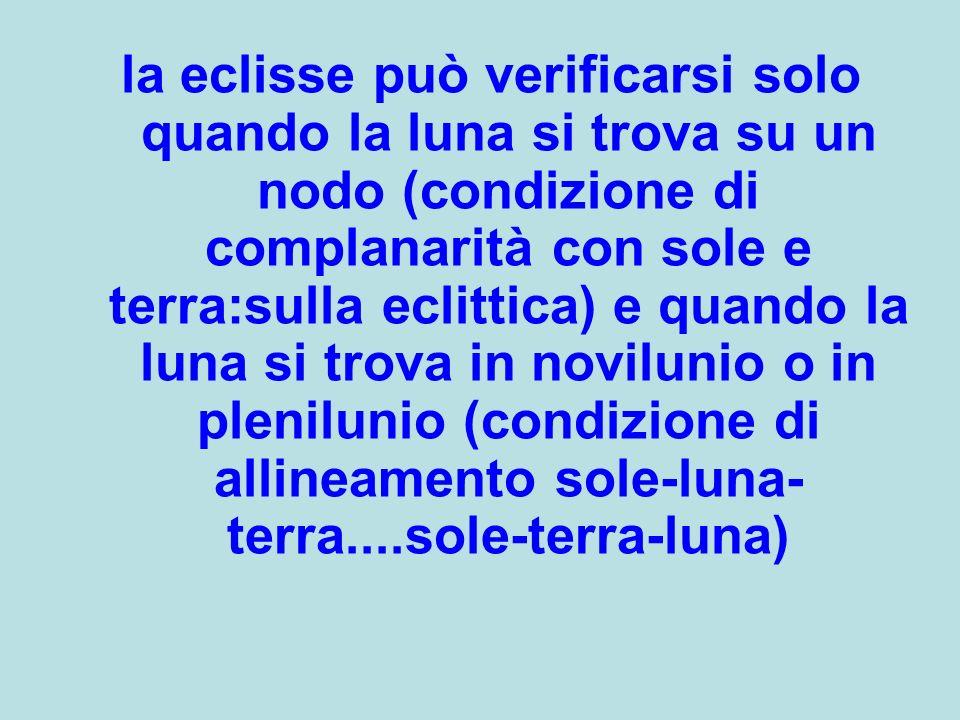 la eclisse può verificarsi solo quando la luna si trova su un nodo (condizione di complanarità con sole e terra:sulla eclittica) e quando la luna si trova in novilunio o in plenilunio (condizione di allineamento sole-luna-terra....sole-terra-luna)