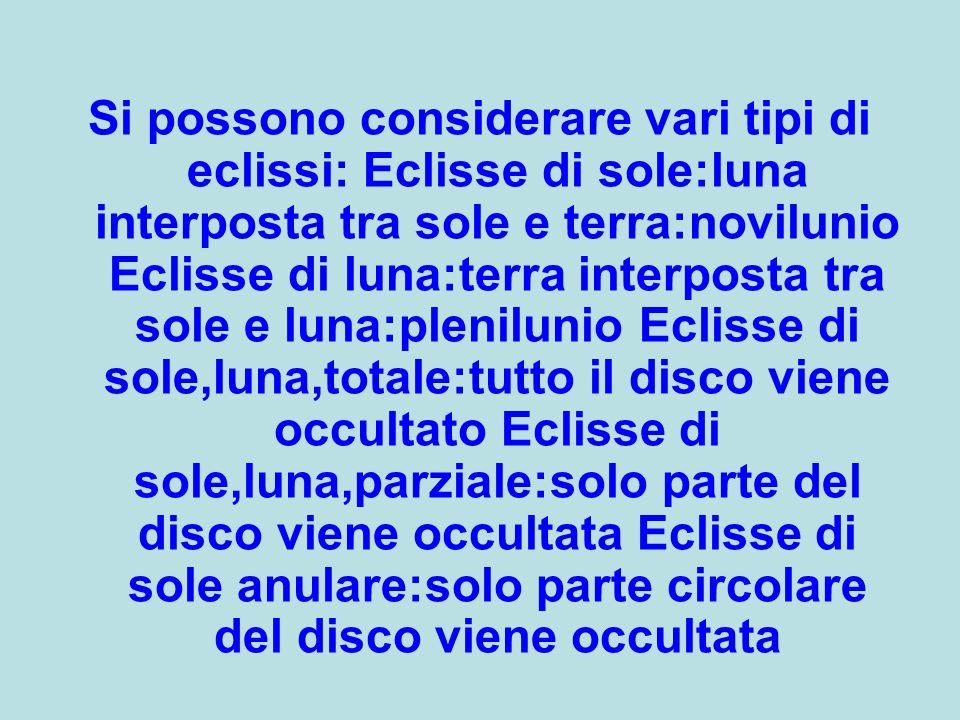 Si possono considerare vari tipi di eclissi: Eclisse di sole:luna interposta tra sole e terra:novilunio Eclisse di luna:terra interposta tra sole e luna:plenilunio Eclisse di sole,luna,totale:tutto il disco viene occultato Eclisse di sole,luna,parziale:solo parte del disco viene occultata Eclisse di sole anulare:solo parte circolare del disco viene occultata