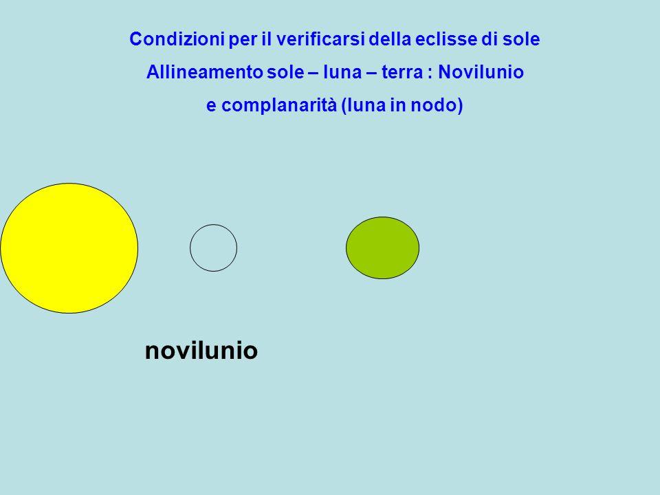novilunio Condizioni per il verificarsi della eclisse di sole