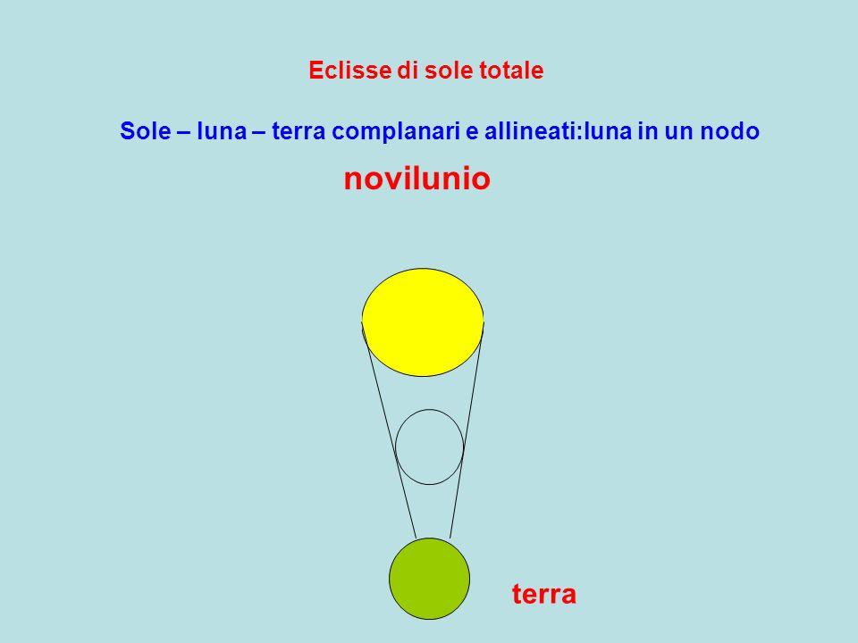 novilunio terra Eclisse di sole totale