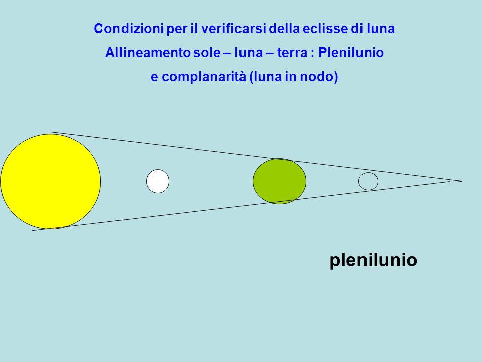 plenilunio Condizioni per il verificarsi della eclisse di luna