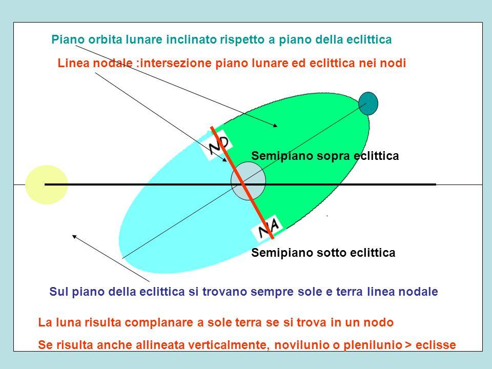 Piano orbita lunare inclinato rispetto a piano della eclittica