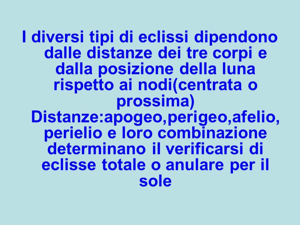 I diversi tipi di eclissi dipendono dalle distanze dei tre corpi e dalla posizione della luna rispetto ai nodi(centrata o prossima) Distanze:apogeo,perigeo,afelio,perielio e loro combinazione determinano il verificarsi di eclisse totale o anulare per il sole