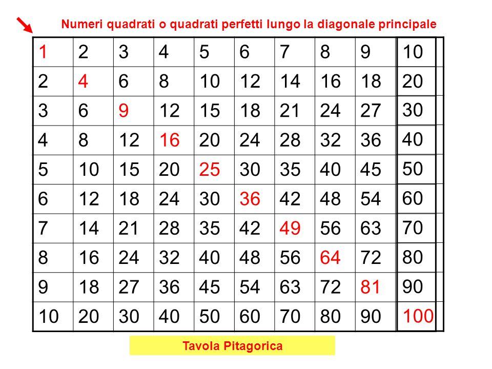 Numeri quadrati o quadrati perfetti lungo la diagonale principale