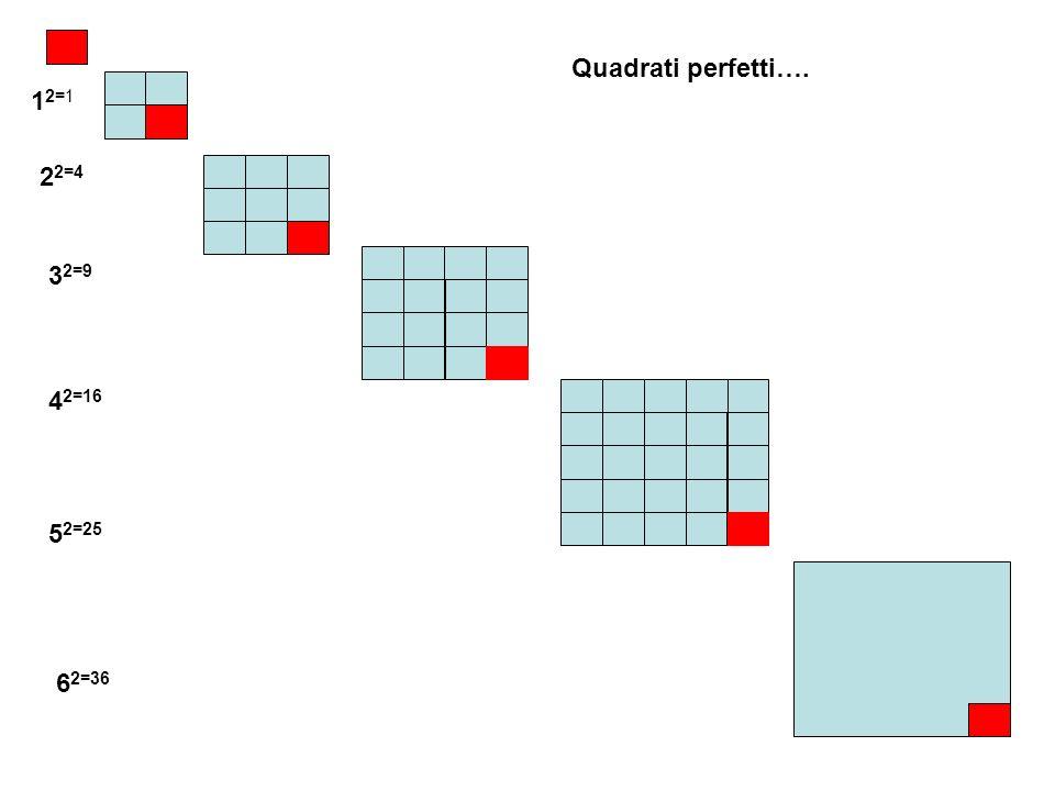 Quadrati perfetti…. 12=1 22=4 32=9 42=16 52=25 62=36
