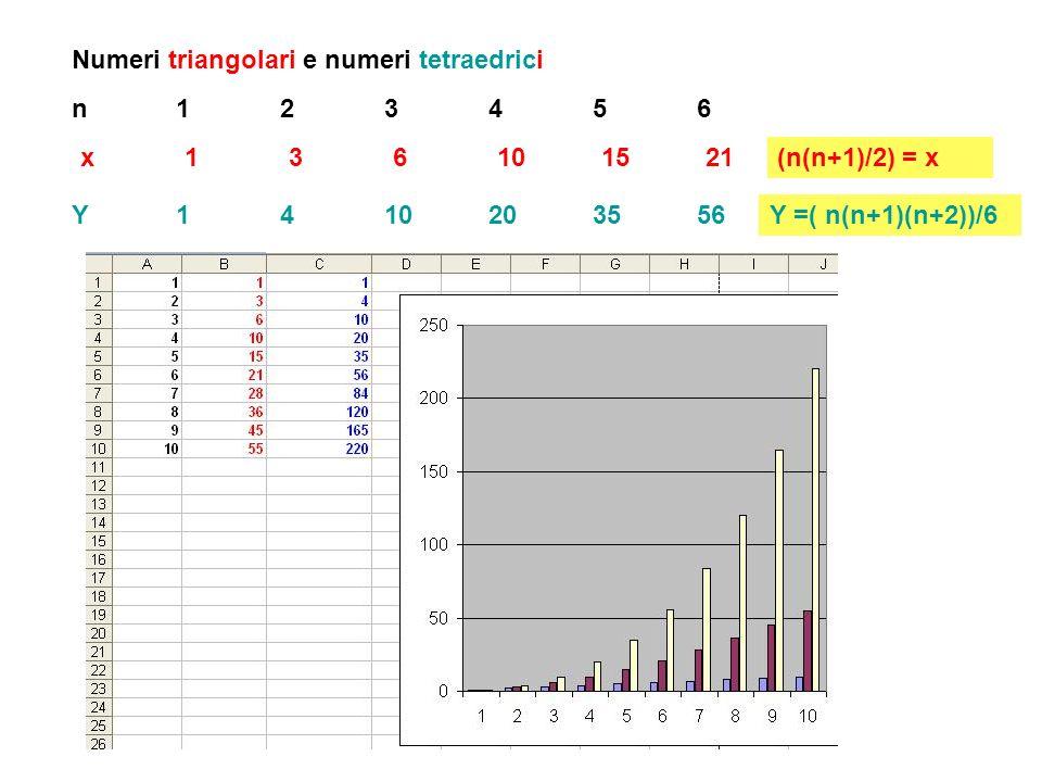 Numeri triangolari e numeri tetraedrici