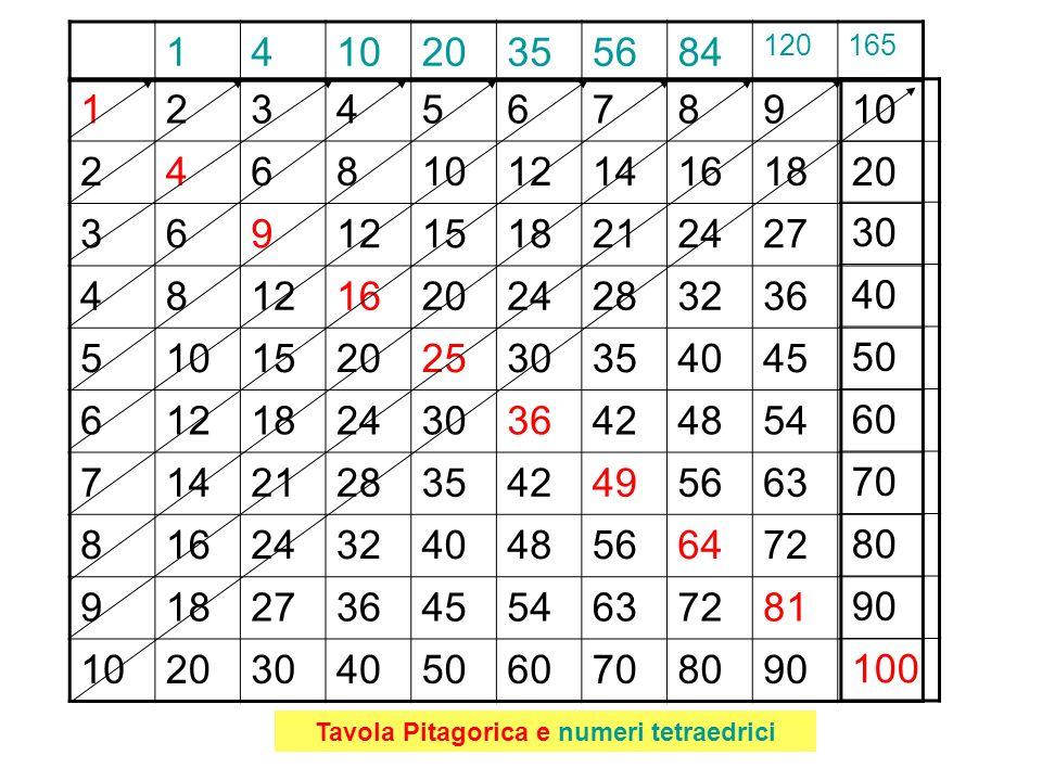 Tavola Pitagorica e numeri tetraedrici