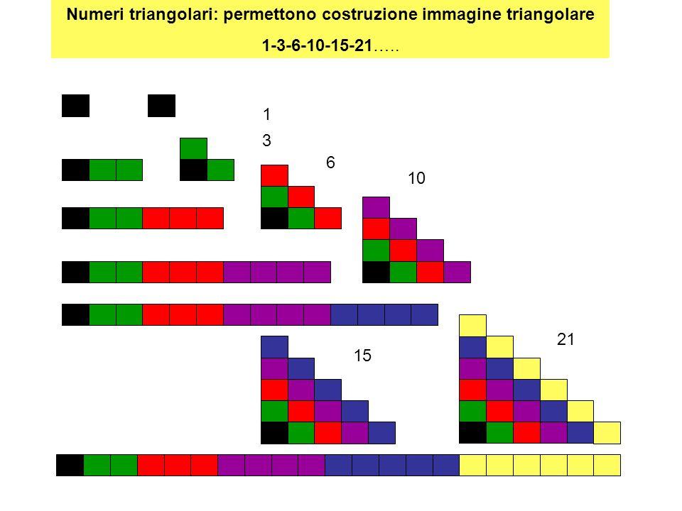 Numeri triangolari: permettono costruzione immagine triangolare