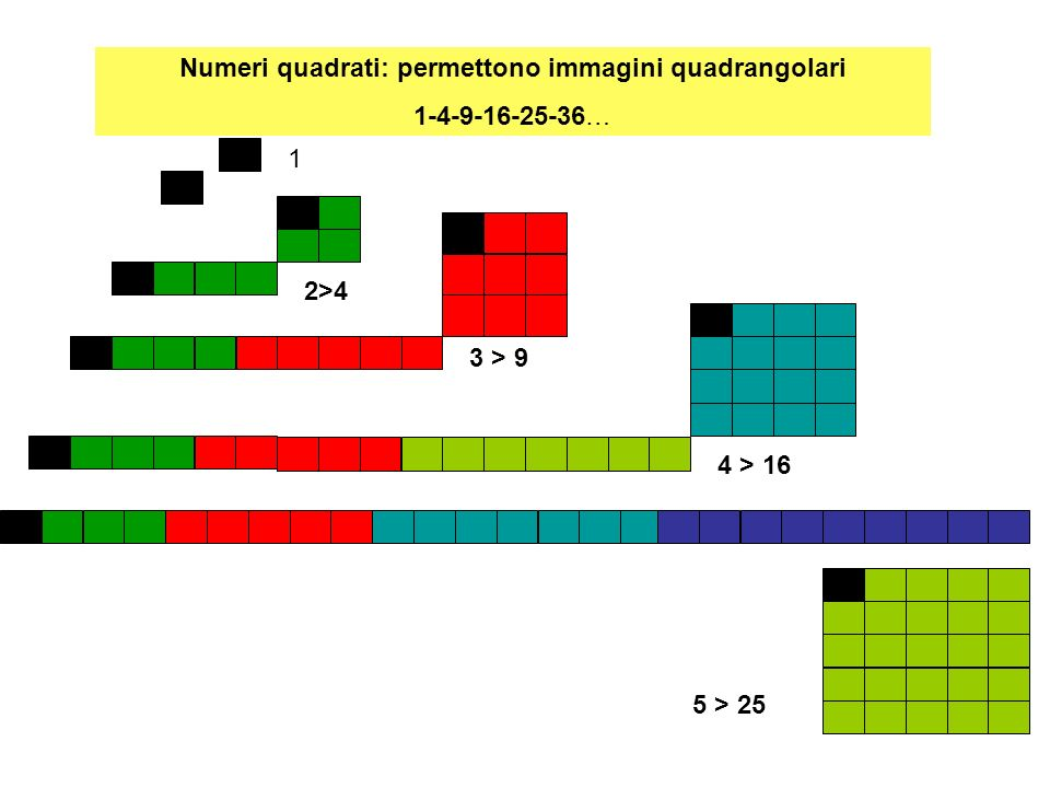 Numeri quadrati: permettono immagini quadrangolari