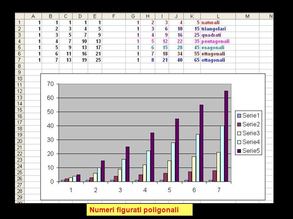 Numeri figurati poligonali