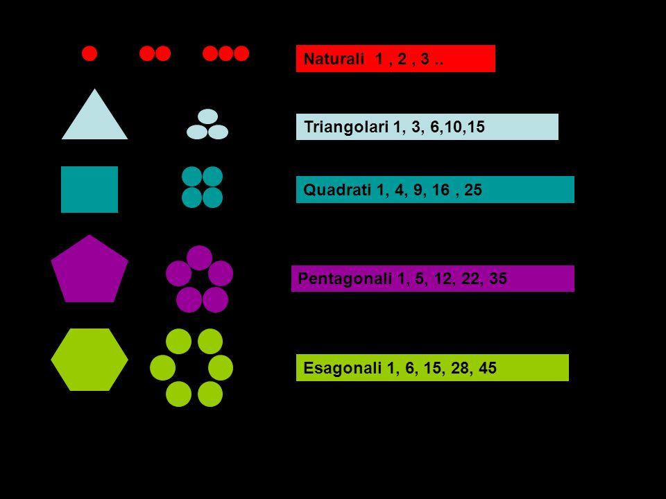 Naturali 1 , 2 , 3 .. Triangolari 1, 3, 6,10,15. Quadrati 1, 4, 9, 16 , 25. Pentagonali 1, 5, 12, 22, 35.