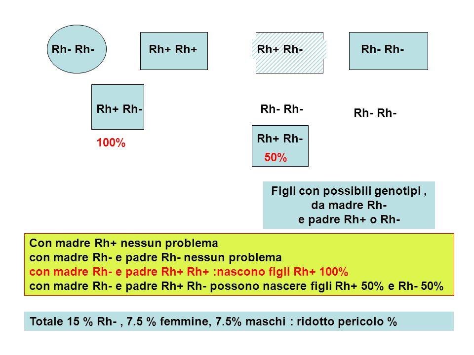 Figli con possibili genotipi , da madre Rh- e padre Rh+ o Rh-