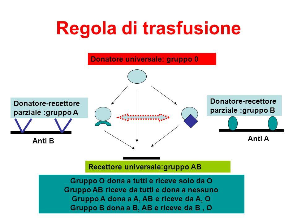 Regola di trasfusione Donatore universale: gruppo 0