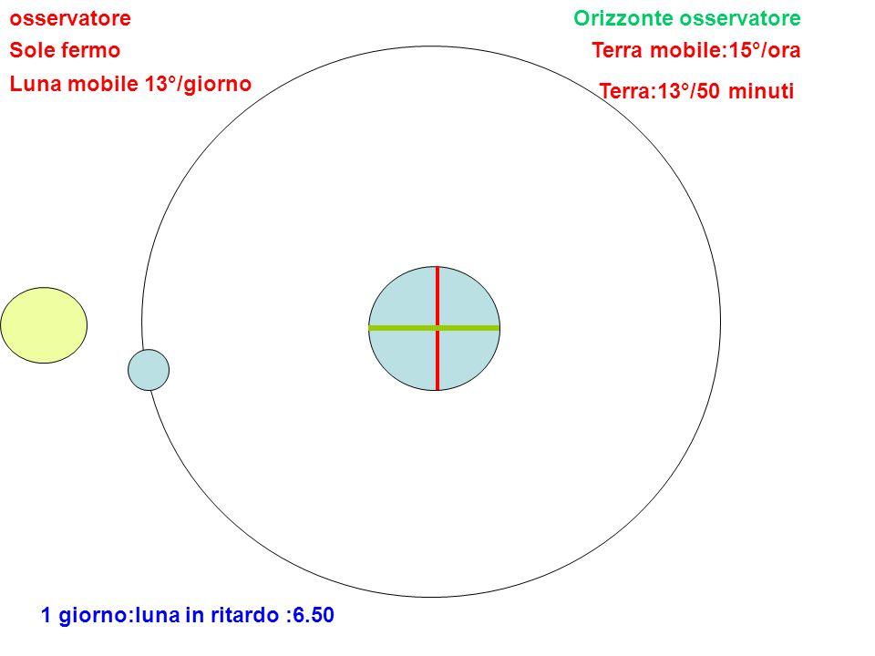 osservatore Orizzonte osservatore. Sole fermo. Terra mobile:15°/ora. Luna mobile 13°/giorno. Terra:13°/50 minuti.