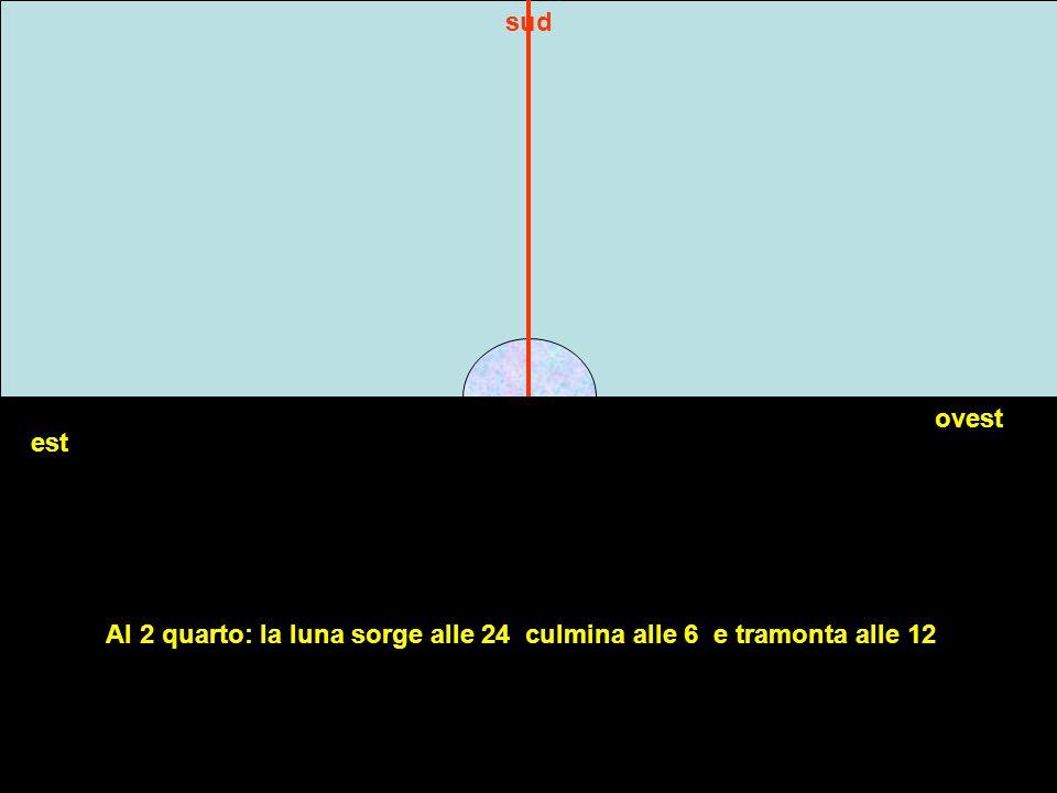 sud ovest est Al 2 quarto: la luna sorge alle 24 culmina alle 6 e tramonta alle 12