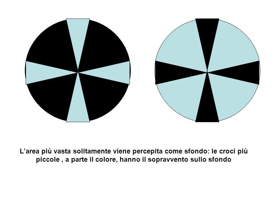 L'area più vasta solitamente viene percepita come sfondo: le croci più piccole , a parte il colore, hanno il sopravvento sullo sfondo