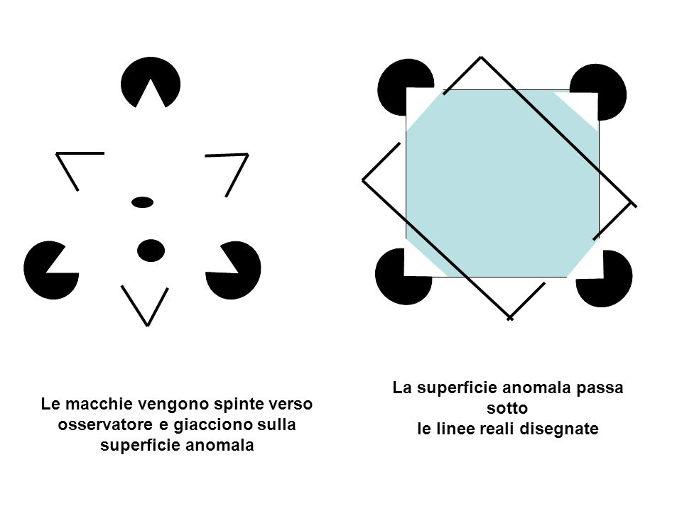 La superficie anomala passa sotto le linee reali disegnate