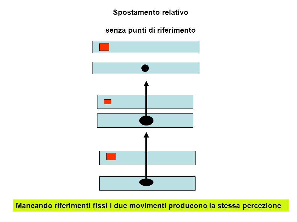 Spostamento relativo senza punti di riferimento