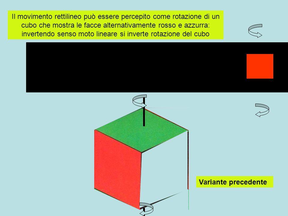Il movimento rettilineo può essere percepito come rotazione di un cubo che mostra le facce alternativamente rosso e azzurra: invertendo senso moto lineare si inverte rotazione del cubo