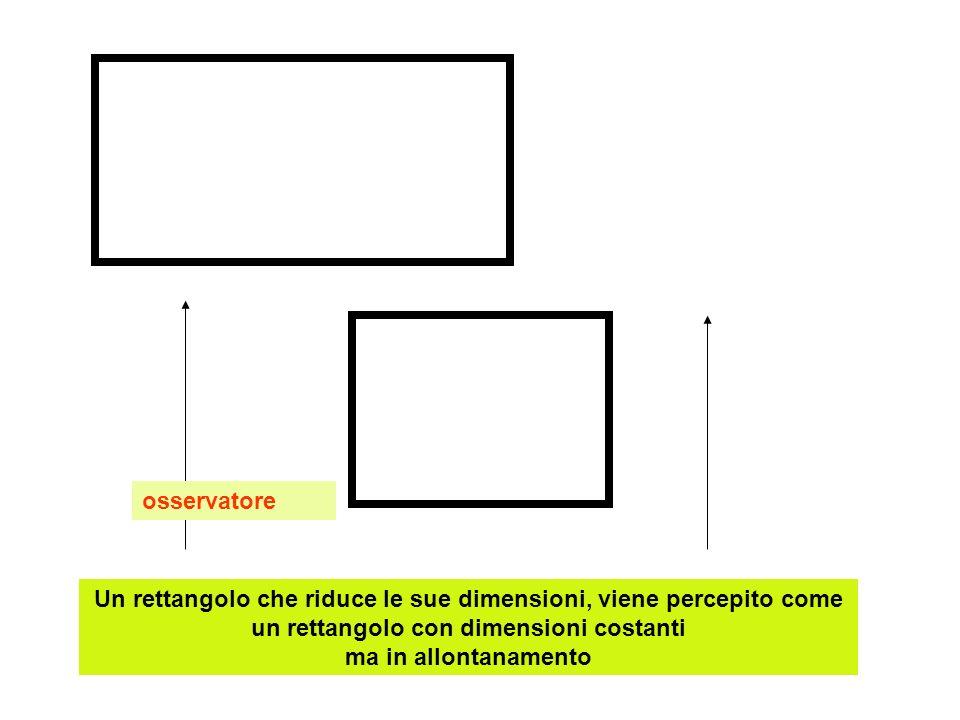 osservatore Un rettangolo che riduce le sue dimensioni, viene percepito come un rettangolo con dimensioni costanti ma in allontanamento.