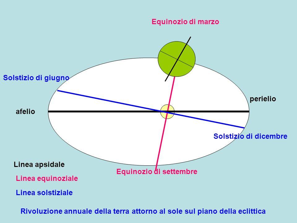 Equinozio di marzo Solstizio di giugno. perielio. afelio. Solstizio di dicembre. Linea apsidale.