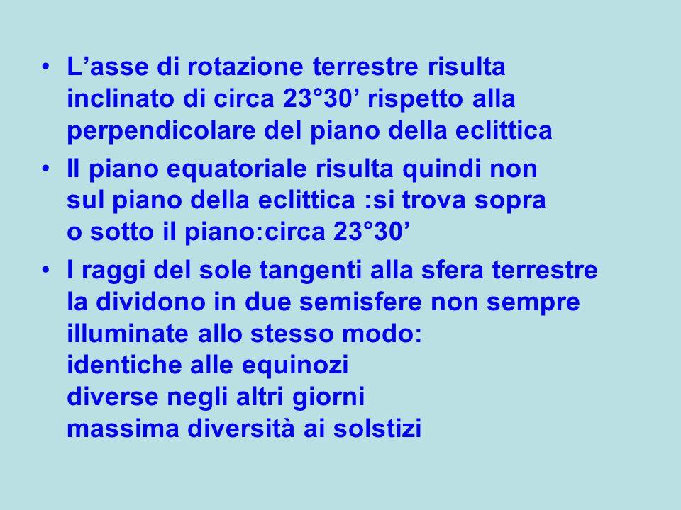 L'asse di rotazione terrestre risulta inclinato di circa 23°30' rispetto alla perpendicolare del piano della eclittica