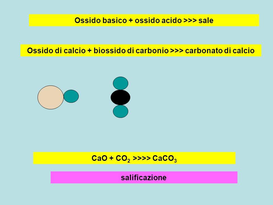 Ossido basico + ossido acido >>> sale