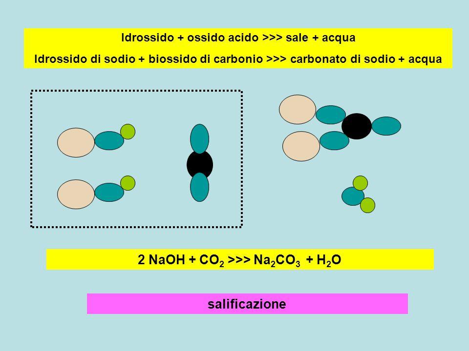 2 NaOH + CO2 >>> Na2CO3 + H2O salificazione