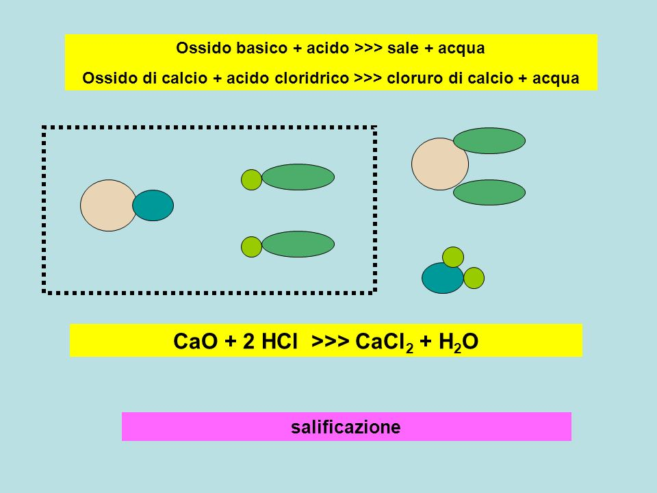 CaO + 2 HCl >>> CaCl2 + H2O