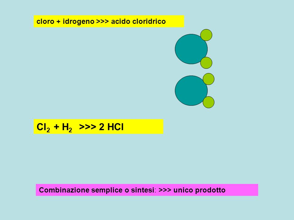 cloro + idrogeno >>> acido cloridrico