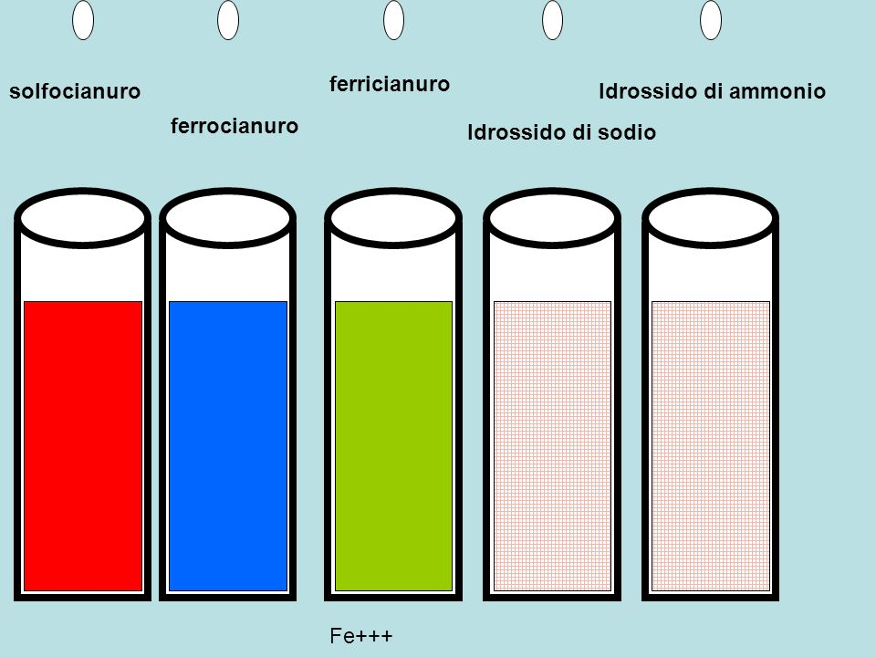 ferricianuro solfocianuro Idrossido di ammonio ferrocianuro Idrossido di sodio Fe+++