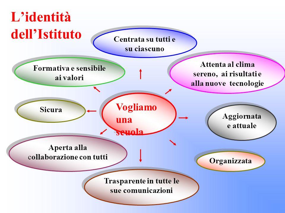 L'identità dell'Istituto