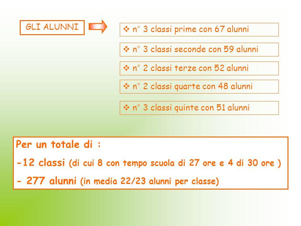 -12 classi (di cui 8 con tempo scuola di 27 ore e 4 di 30 ore )