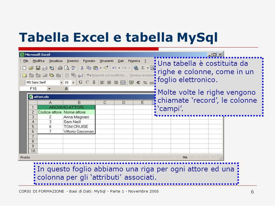 Tabella Excel e tabella MySql