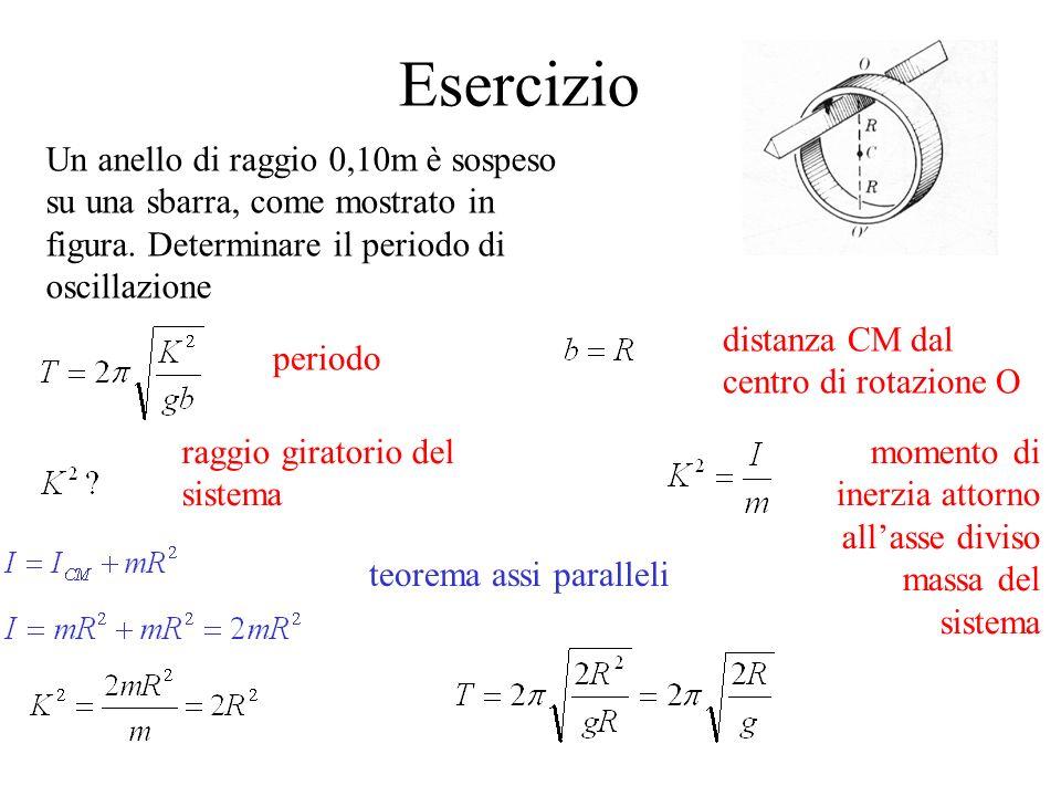 Esercizio Un anello di raggio 0,10m è sospeso su una sbarra, come mostrato in figura. Determinare il periodo di oscillazione.