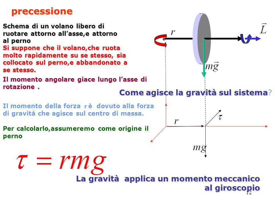 precessione Come agisce la gravità sul sistema