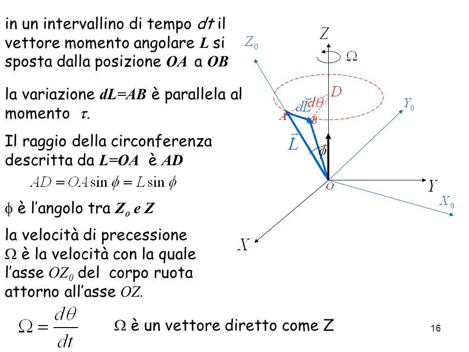 in un intervallino di tempo dt il vettore momento angolare L si sposta dalla posizione OA a OB