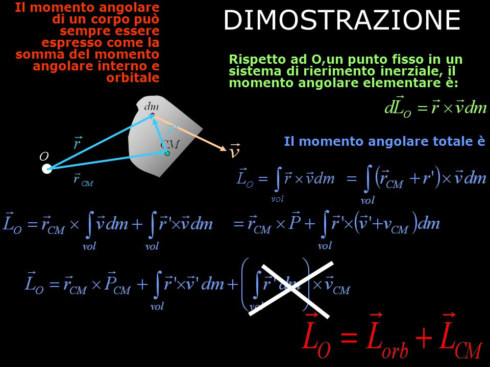 Il momento angolare di un corpo può sempre essere espresso come la somma del momento angolare interno e orbitale