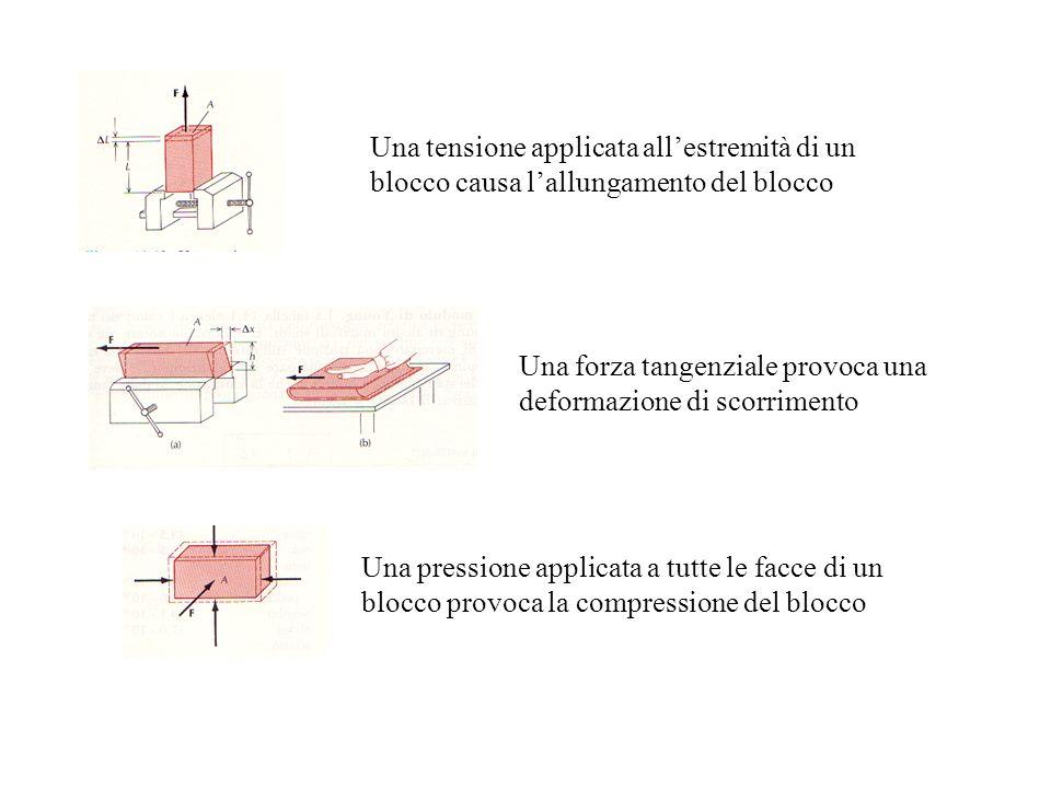 Una tensione applicata all'estremità di un blocco causa l'allungamento del blocco
