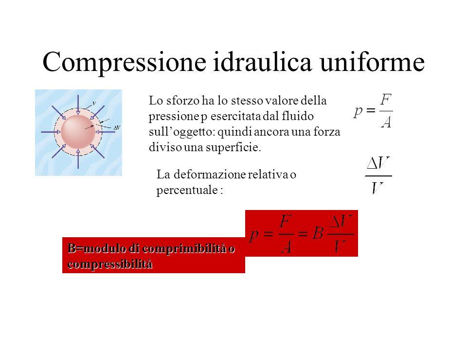 Compressione idraulica uniforme
